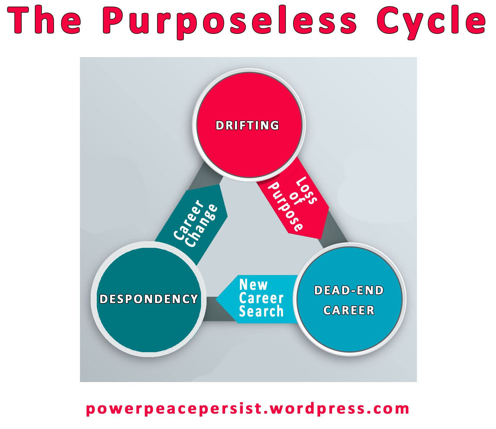 The purposeless cycle
